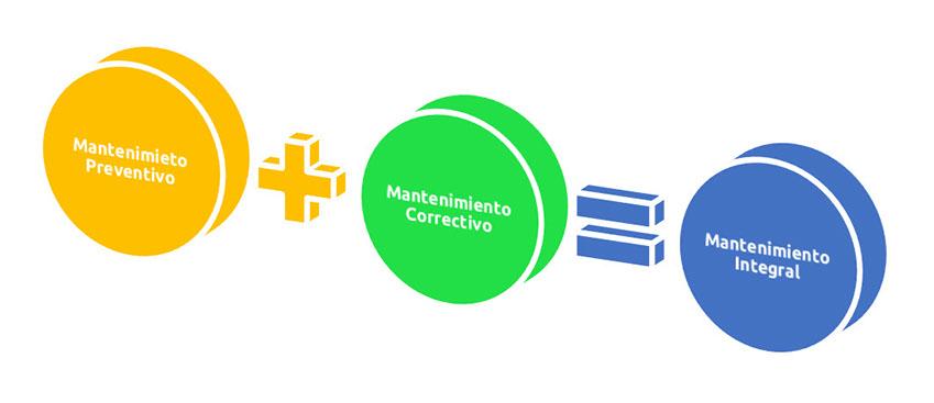 esquema_mantenimiento
